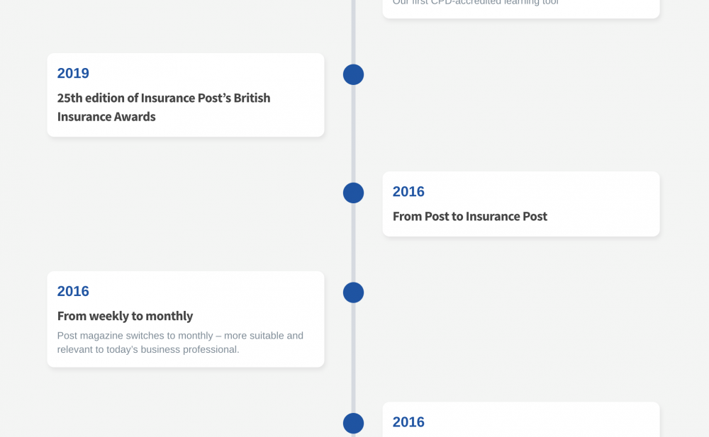 Insurance Post Subscriptions: Timeline